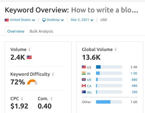 how to write a blog post using semrush