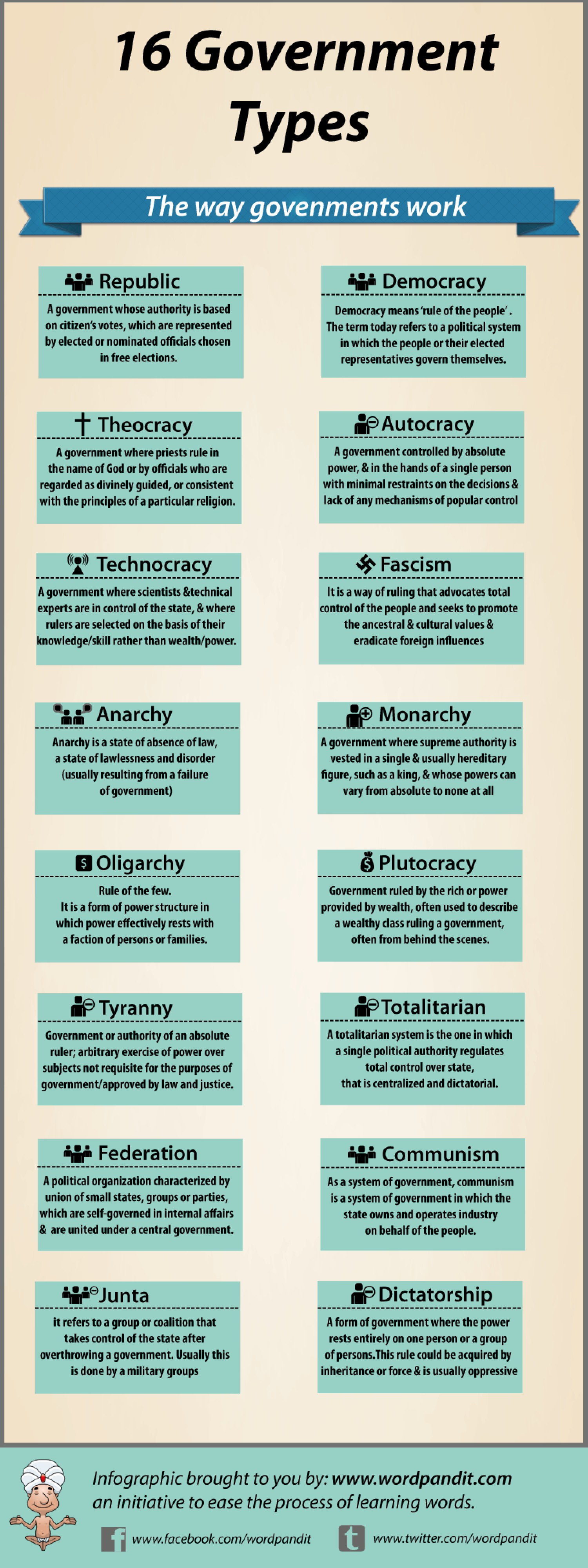 16 Types Of Government A Writer S Resource Writers Write
