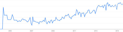 Google Trends for Content Strategy