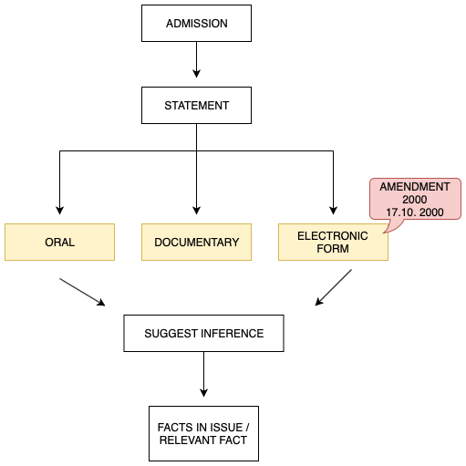 Indian Evidence Act Notes Admission Diagram