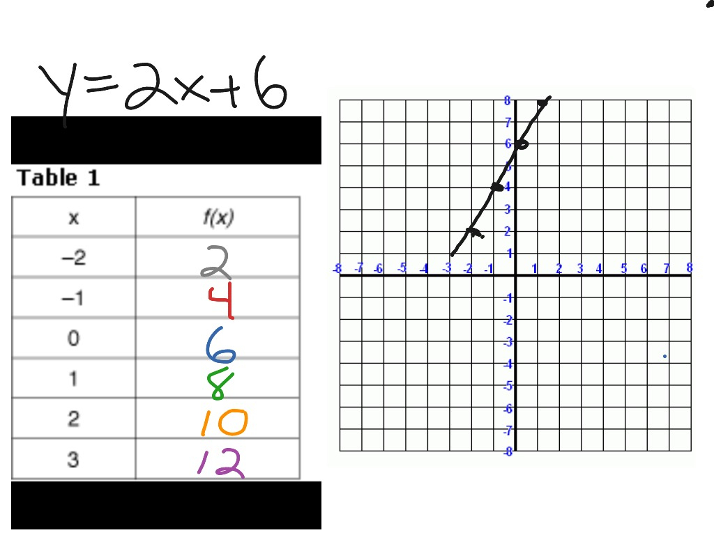 Writing Linear Equations From Graphs And Tables Worksheet