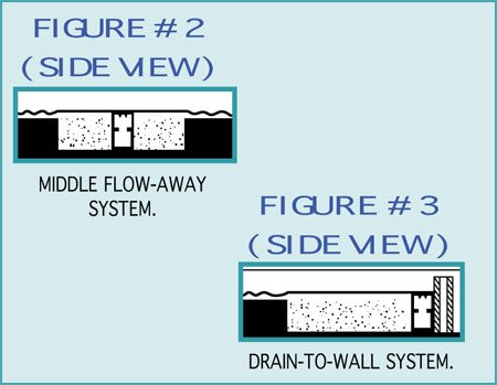 A Drain Can 39 T Merely Be Sitting Adjacent To The Concrete