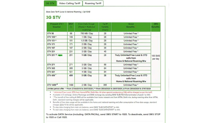 MTNL Launches New Rs. 251 Prepaid Plan With 1GB Daily Data, Unlimited Calls for 28 Days