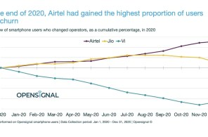Airtel Gained Highest Number of Subscribers Due to Better Network Quality in 2020: Opensignal