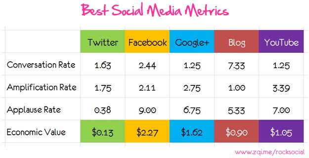 best_social_media_metrics-3