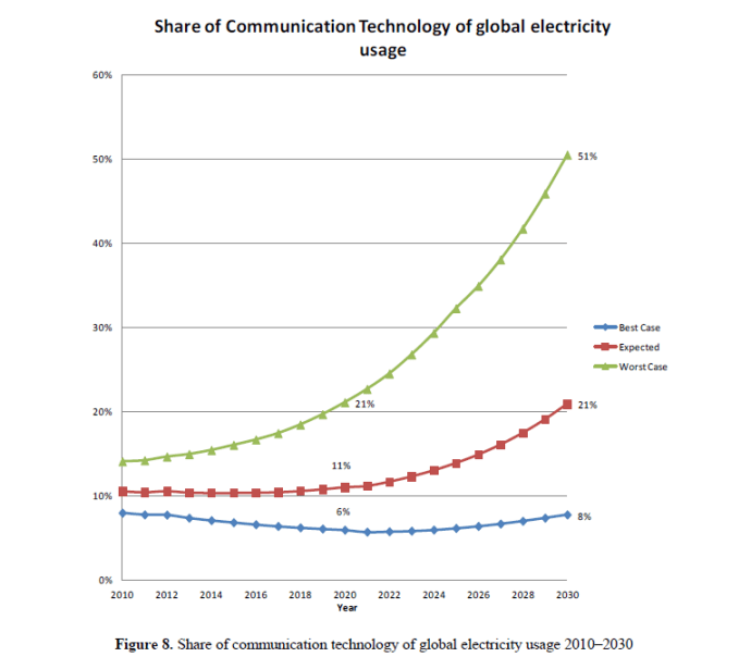 "Figure 8. ""Share of communication technology of global electricity usage 2010–2030 As shown in Figure 8 [], the share of CT Sectors, depending on scenario, in 2010 is 8%–14%, in 2020 6%–21% and in 2030 8%–51%, respectively.' [p. 22, Andrae, A.S.G.; Edler, T. On Global Electricity Usage of Communication Technology: Trends to 2030. Challenges 2015, 6, 117-157.]"