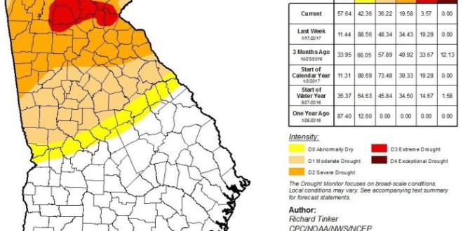 Drought Conditions Improve White County Still In Extreme