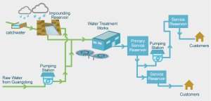 WSD  Operation and Maintenance of Waterworks