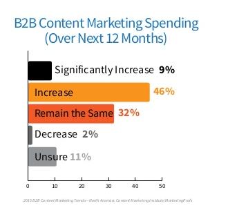 Budget Marketing Contenu B2B
