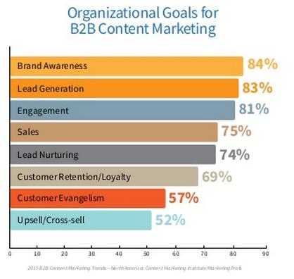 Objectifs Marketing Contenu