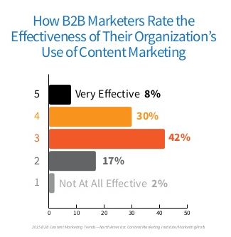 Efficacité content marketing B2B