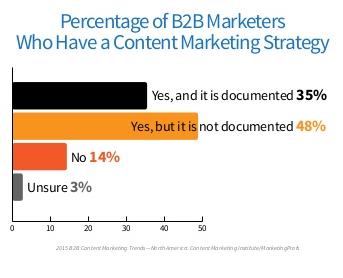 Formaliser et Documenter Marketing Contenu B2B