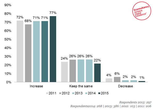 Budget Marketing Entreprises 2015