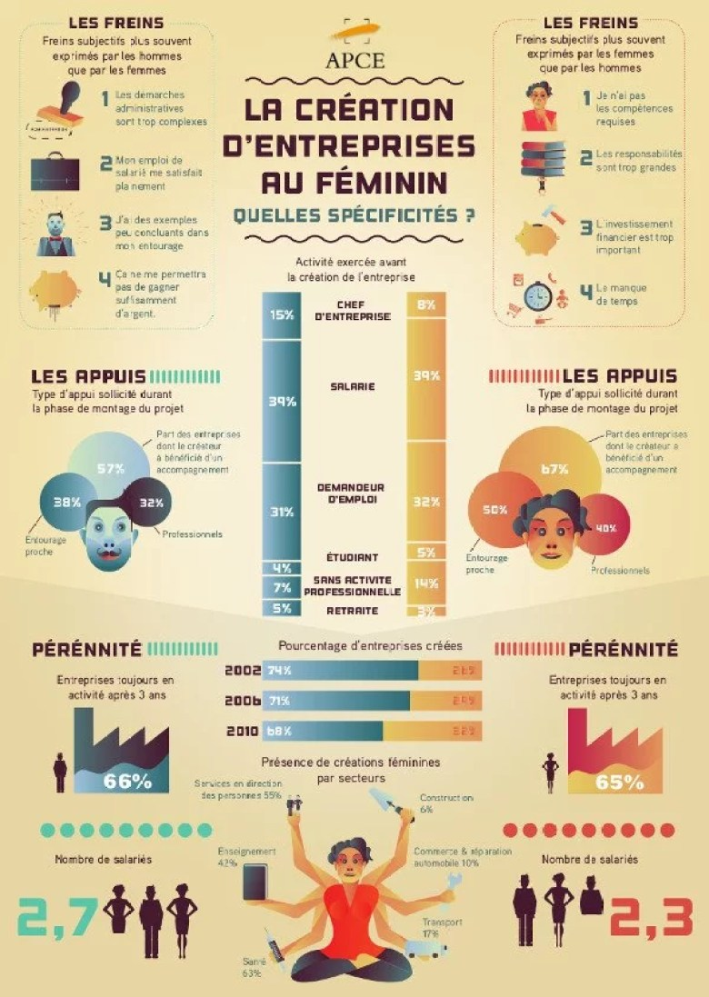 Infographie creation entreprise femmes