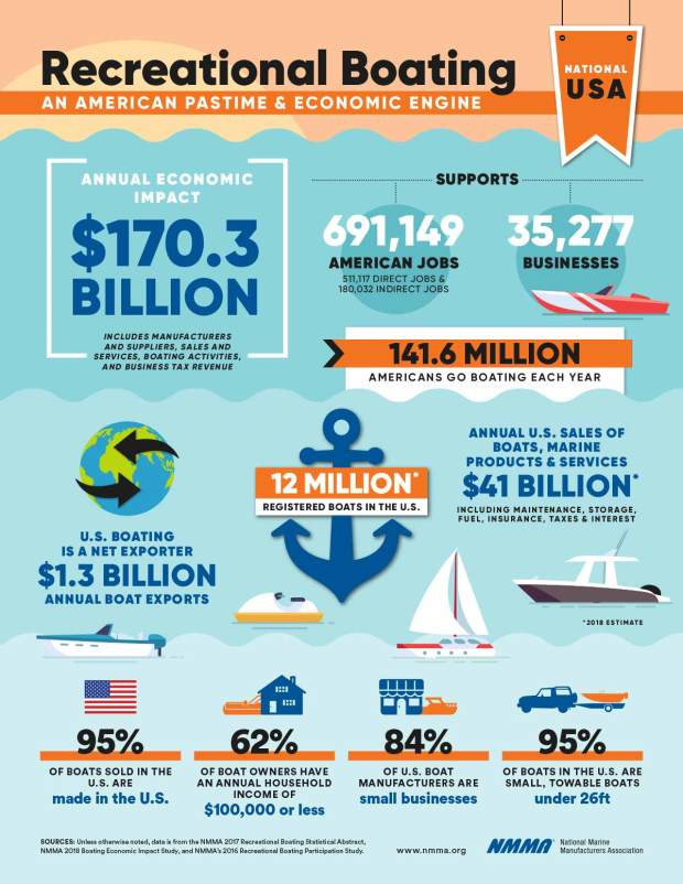 Economic Impact of Recreational Boating infographic