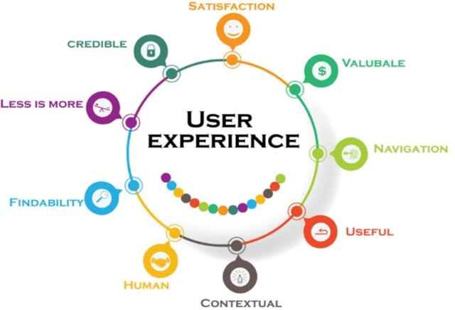 Website UX Experience