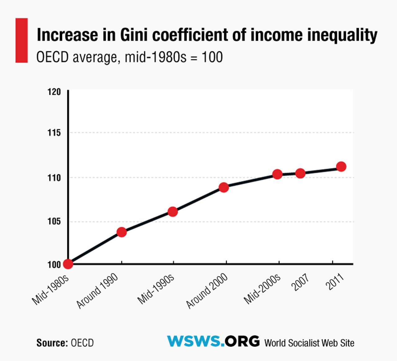 Increase in inequality