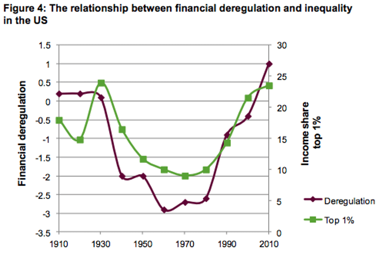 Deregulation and inequality in the USA