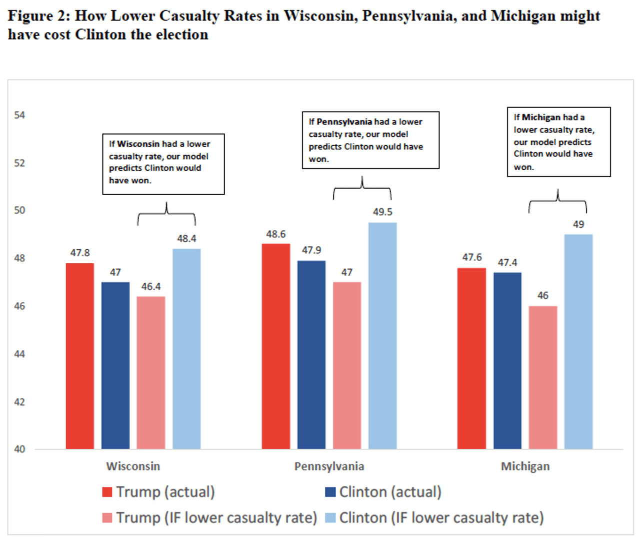 How lower casualty rates in Wisconsin, Pennsylvania and Michigan might have cost Clinton the election