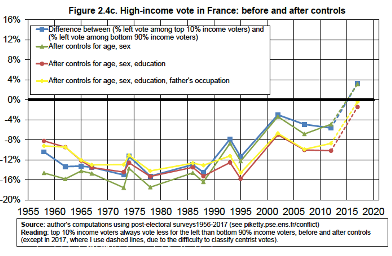 High-income vote in France