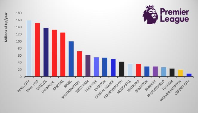 Manchester City versus Premier League Salaries