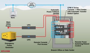 Automatic Power Transfer Console  PDU Combos