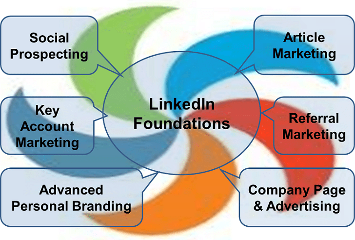 LinkedIn Lead Generation 7 Strategies Wurlwind
