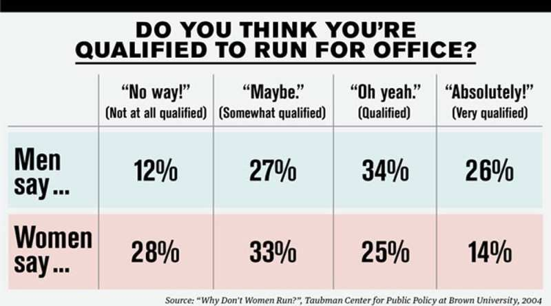 "Chart showing men and women's reactions to the question ""Do you think you're qualified to run for office?"""