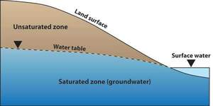 300x150 Groundwater, in Water Connectivity, by John S. Quarterman, for WWALS.net, 0 September 2013