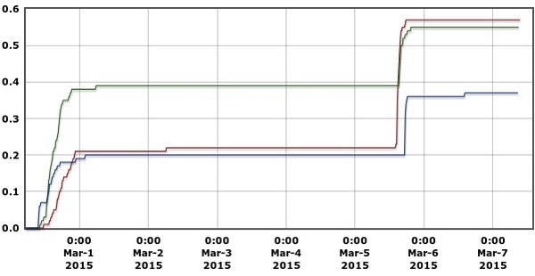 600x310 7 days Precipitation Graph, in Alapaha River Levels and Precipitation, by USGS, for WWALS.net, 7 March 2015