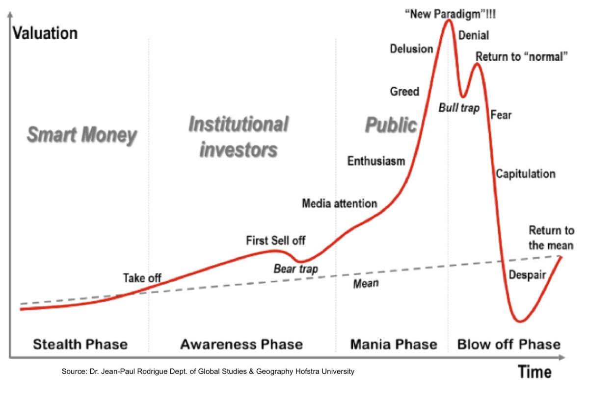 stock market bull trap