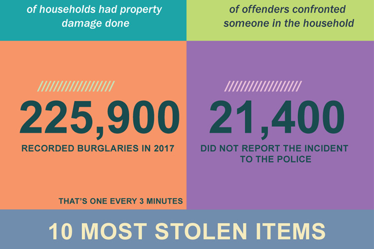 Home Burglary in Australia – Infographic
