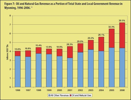 Oil and Gas Revenues As A Portion Of Total Wyoming Revenues
