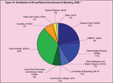 Distribution of Oil & Gas Revenues