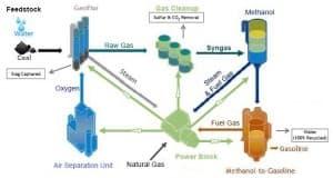 Medicine Bow coal liquefaction process