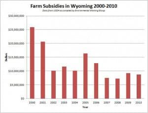 Farm Subsidies in Wyoming 2000-2010