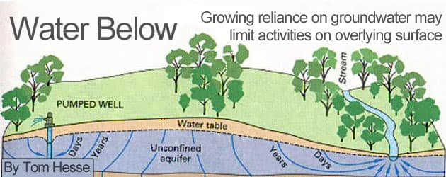 Water Below: Growing reliance on groundwater may limit activities on overlying surface