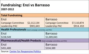 A comparison of fundraising efforts between Wyoming Sens. Mike Enzi and John Barrasso.