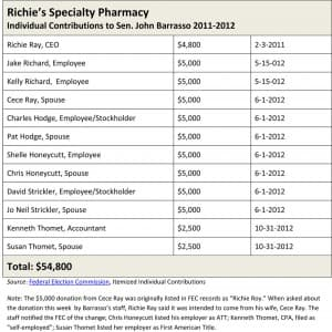 A list of Richie's Specialty Pharmacy employees who made campaign contributions to Sen. John Barrasso in 2011 and 2012.