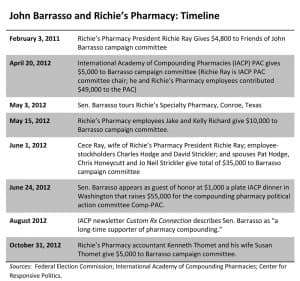 A timeline of the relationship between Sen. John Barrasso and Richie's Specialty Pharmacy.