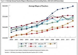 Wyoming Teacher salaries vs surrounding states