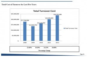 Wyoming state employee salary turnover