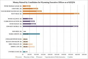 Gov. Mead led fundraising among candidates for executive office, but was closely followed by Ed Murray, who self-financed $361,000 of his campaign. (Gregory Nickerson/WyoFile — click to enlarge)