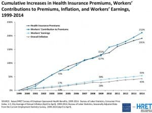 Employee health insurance costs are rising faster than wages across the country.  (Kaiser Family Foundation — click to enlarge)