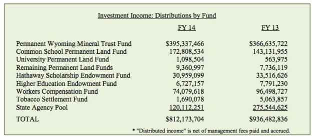2014 Wyoming state investment distributions (click to enlarge)