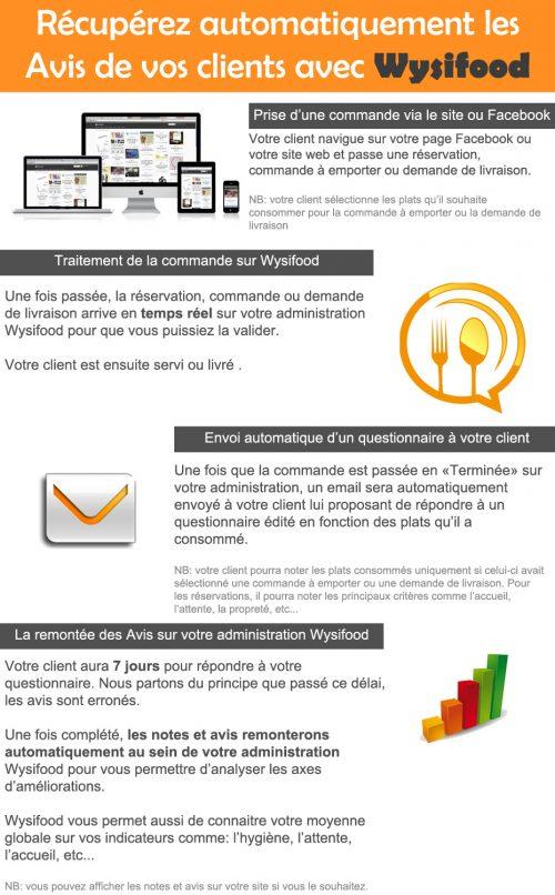 infographie-avis-consommateur-restaurant