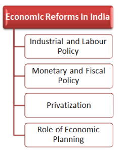 RBI Grade B Economics and Social Issue 14