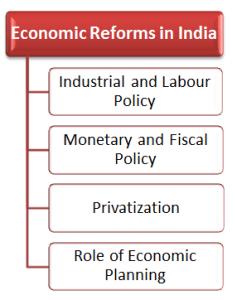 RBI Grade B Economics and Social Issue 14