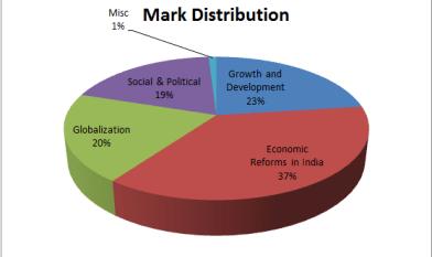 RBI Grade B Economics and Social Issue 5