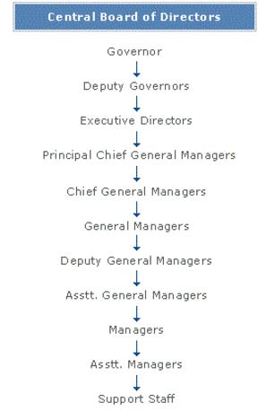 career ladder in RBI